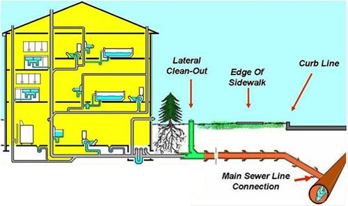 Water Main Sewer Line Services In Hampton Sewer Repairs In