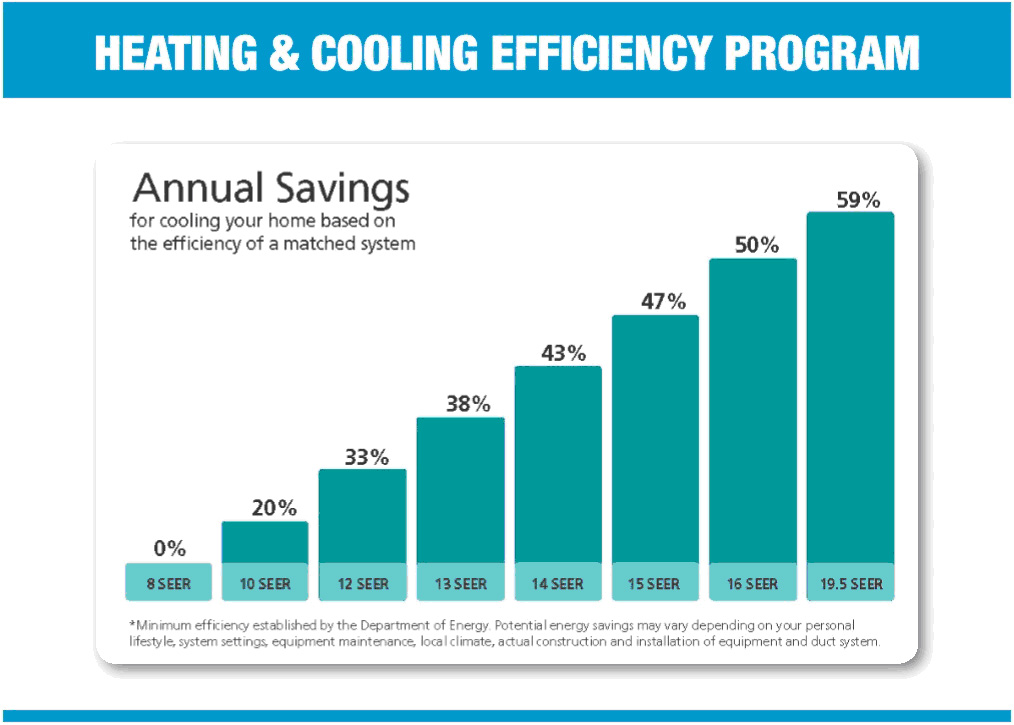 annual saving on energy
